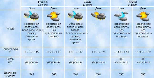 Вид: атмосферные явления температура °c.