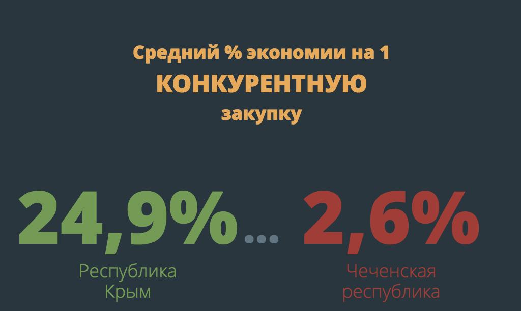 Госзакупки в Пензенской области. С 66 места в 2015 на 36 в 2016 — положительная динамика очевидна, Ценный Советник - Межрегиональная специализированная организация